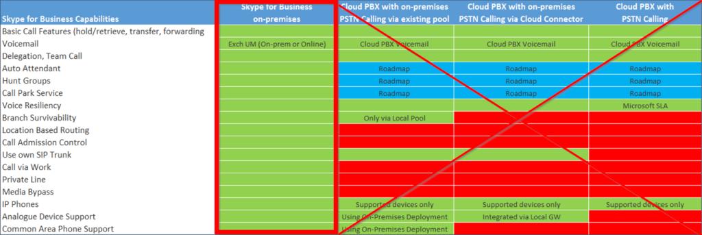 CloudBond Comparison Table