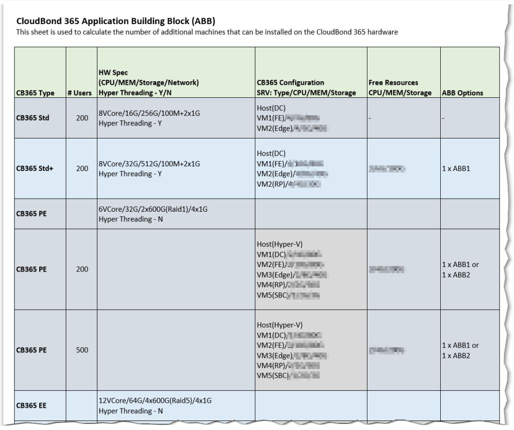 AudioCodes Application Building Blocks