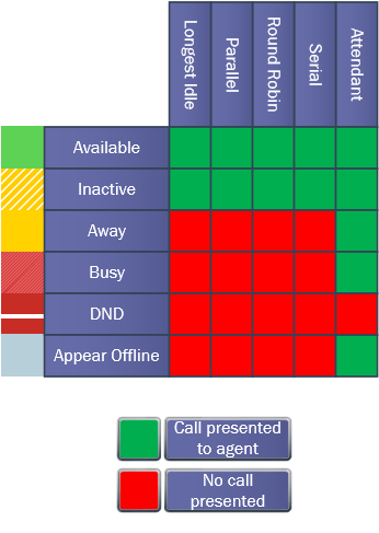 Infographic: User Status and Response Group Routing Methods